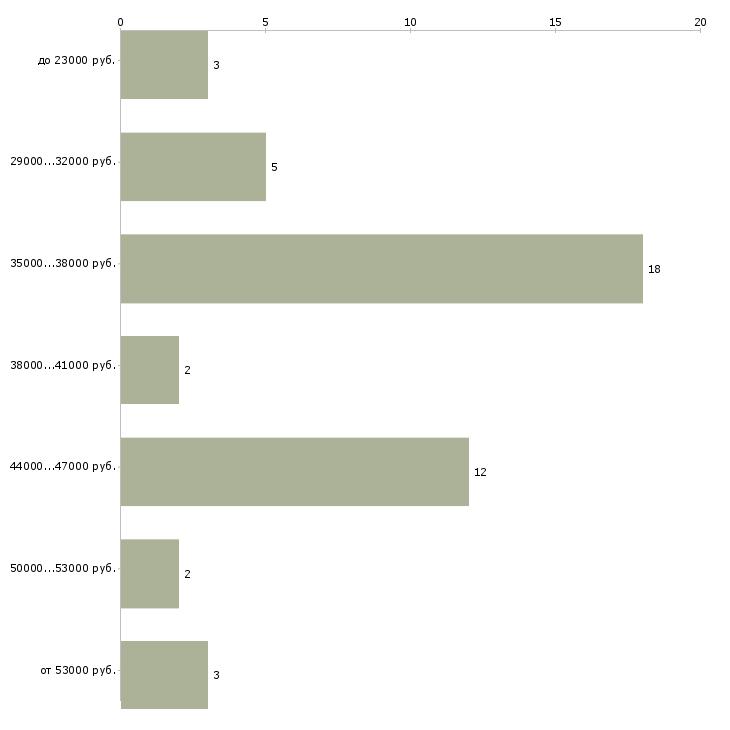 Найти работу бывший водитель  - График распределения вакансий «бывший водитель» по зарплате