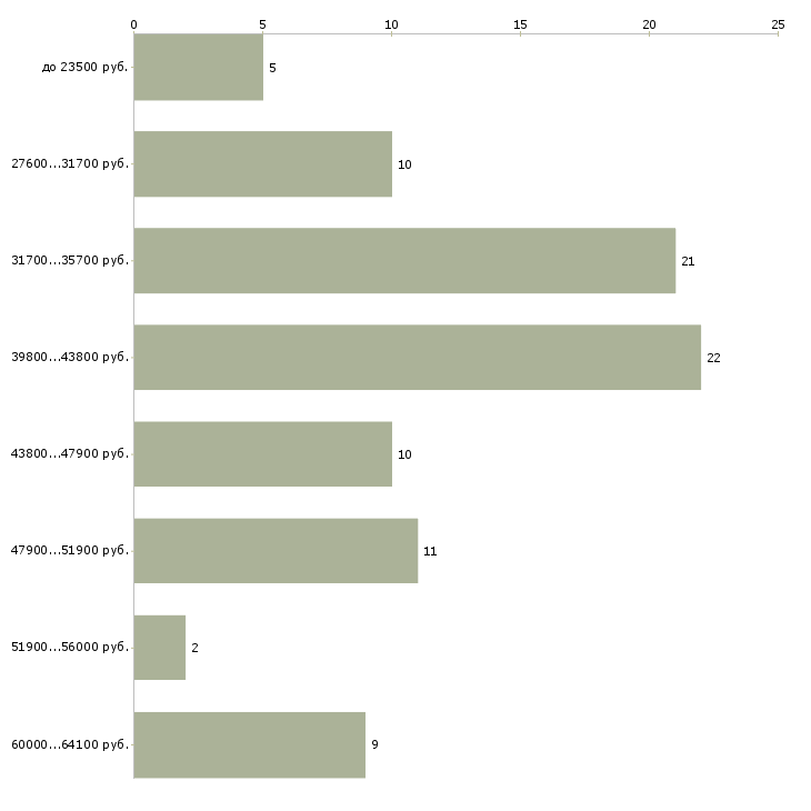 Найти работу водитель курьер на своем автомобиле  - График распределения вакансий «водитель курьер на своем автомобиле» по зарплате