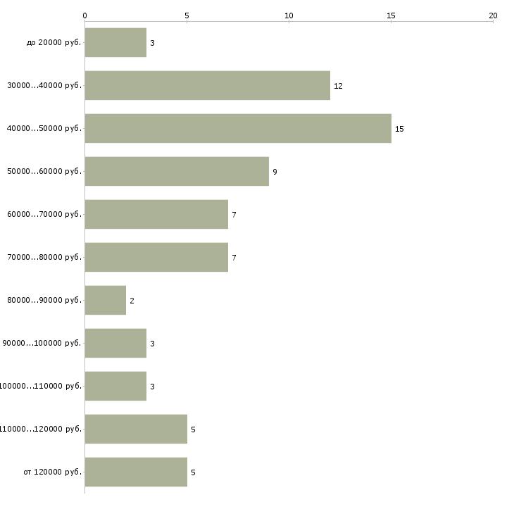 Найти работу водитель на своем легковом автомобиле  - График распределения вакансий «водитель на своем легковом автомобиле» по зарплате