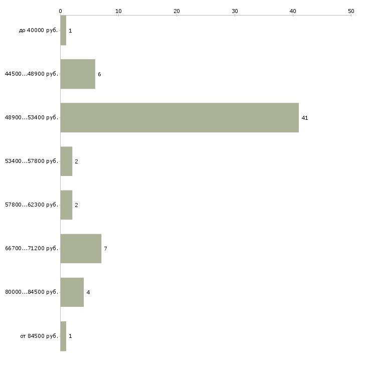 Найти работу водитель такси 2412  - График распределения вакансий «водитель такси 2412» по зарплате