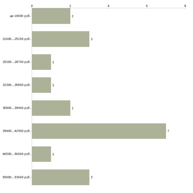 Найти работу военнослужащий по контракту  - График распределения вакансий «военнослужащий по контракту» по зарплате