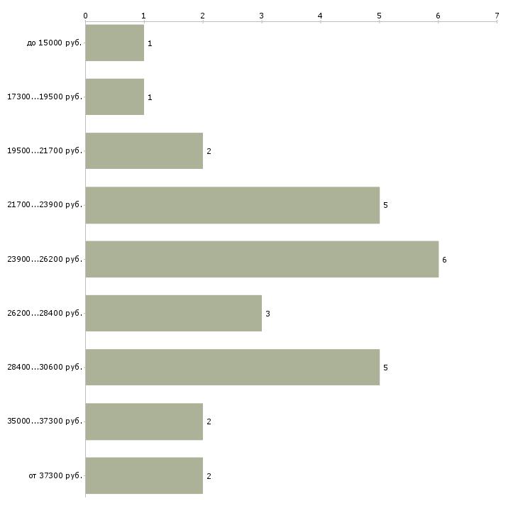 Найти работу врач акушер гинеколог  - График распределения вакансий «врач акушер гинеколог» по зарплате