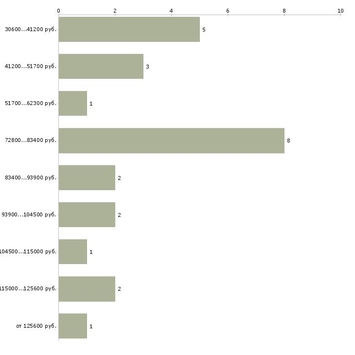 Найти работу врач нарколог  - График распределения вакансий «врач нарколог» по зарплате