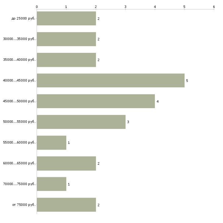 Найти работу врач трихолог  - График распределения вакансий «врач трихолог» по зарплате