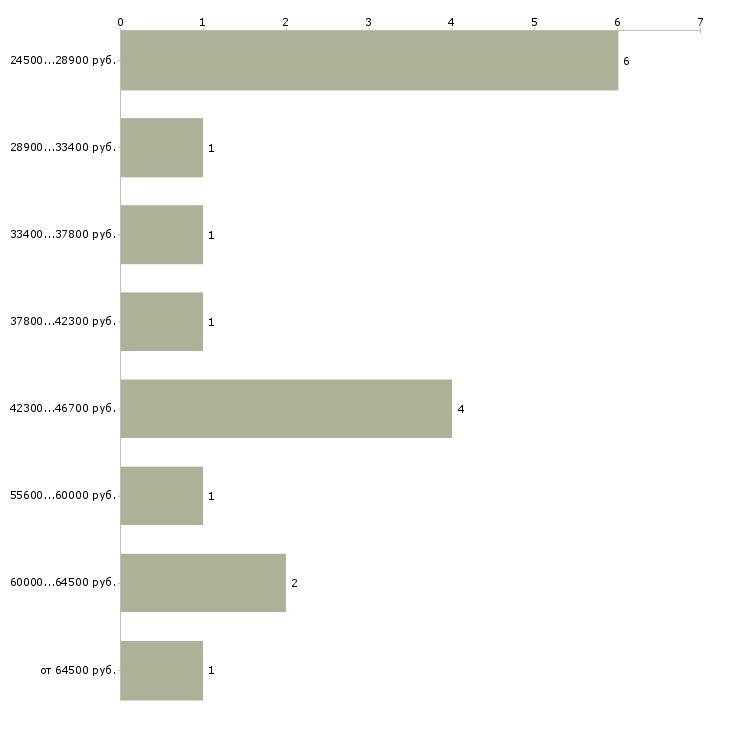 Найти работу время работы дома  - График распределения вакансий «время работы дома» по зарплате