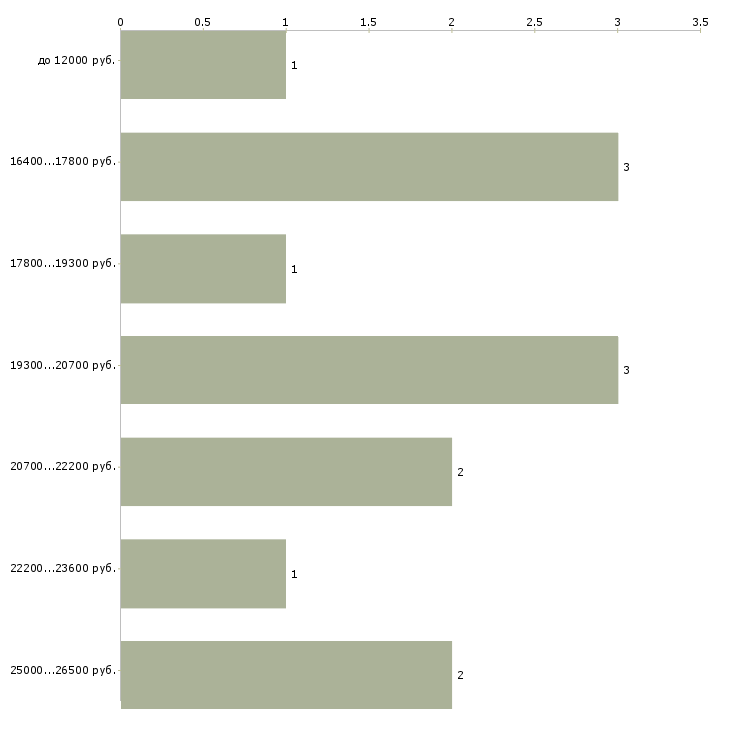 Найти работу горничная гостиницы  - График распределения вакансий «горничная гостиницы» по зарплате