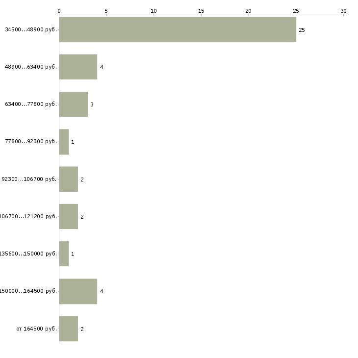Найти работу директор по ит  - График распределения вакансий «директор по ит» по зарплате