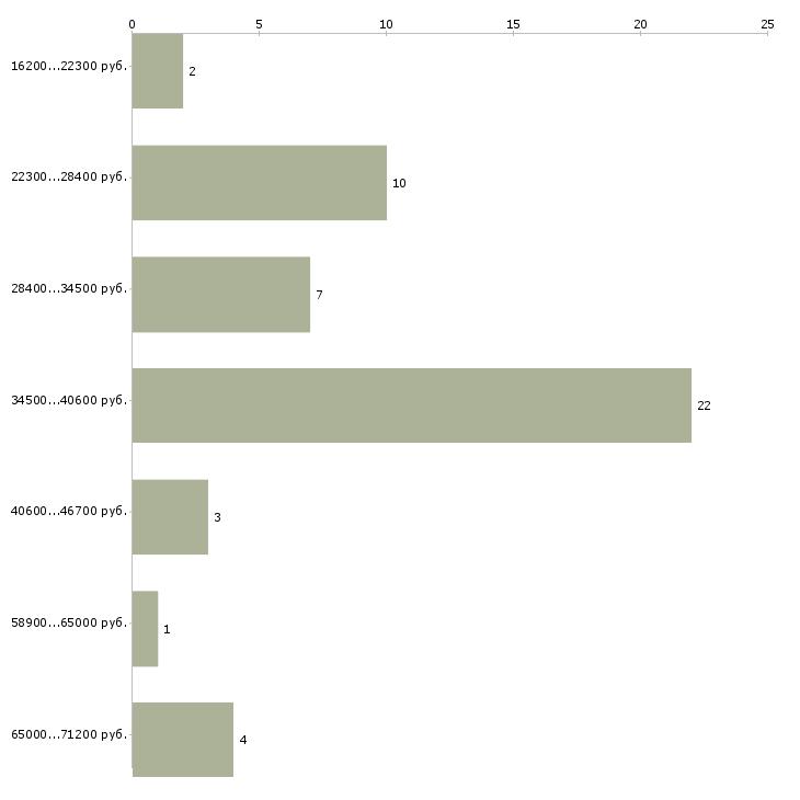 Найти работу для ответственных  - График распределения вакансий «для ответственных» по зарплате
