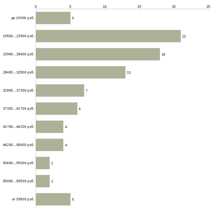 Найти работу за пк  - График распределения вакансий «за пк» по зарплате