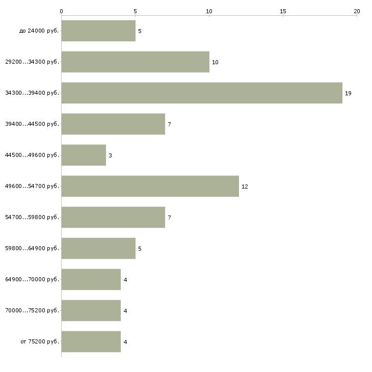 Найти работу инженер проектировщик проектировщик  - График распределения вакансий «инженер проектировщик проектировщик» по зарплате