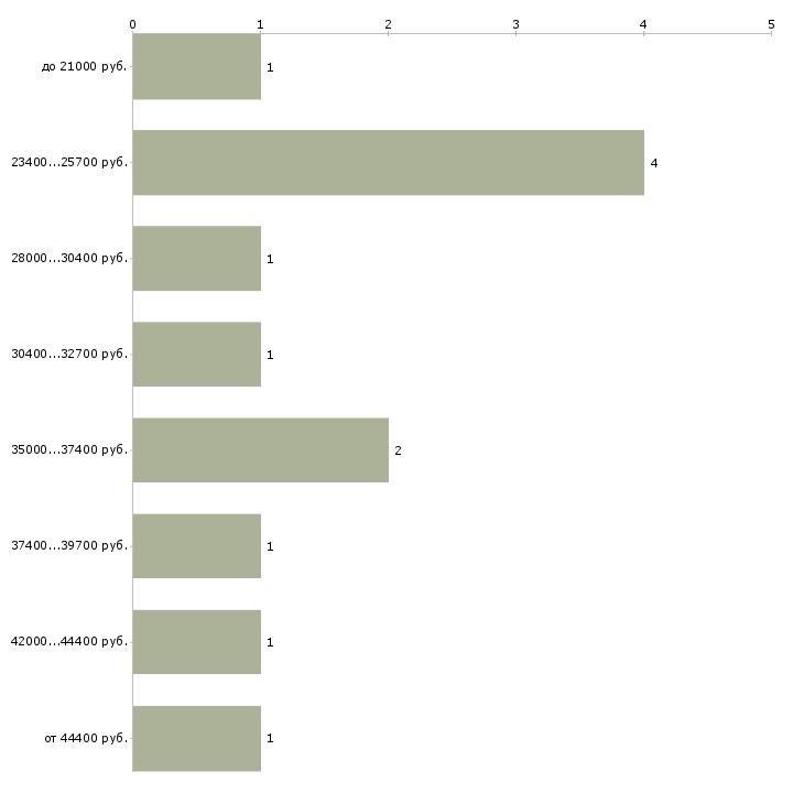 Найти работу интернет менеджер  - График распределения вакансий «интернет менеджер» по зарплате