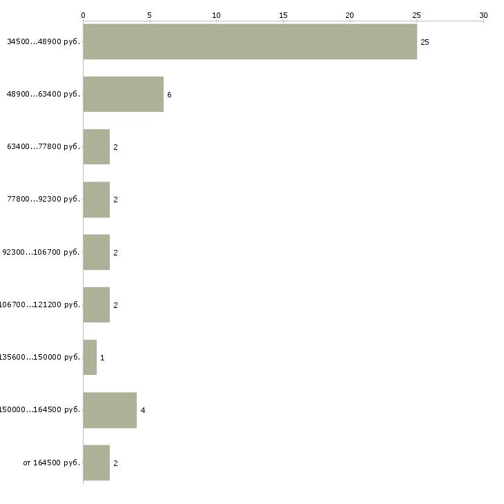 Найти работу ит директор  - График распределения вакансий «ит директор» по зарплате