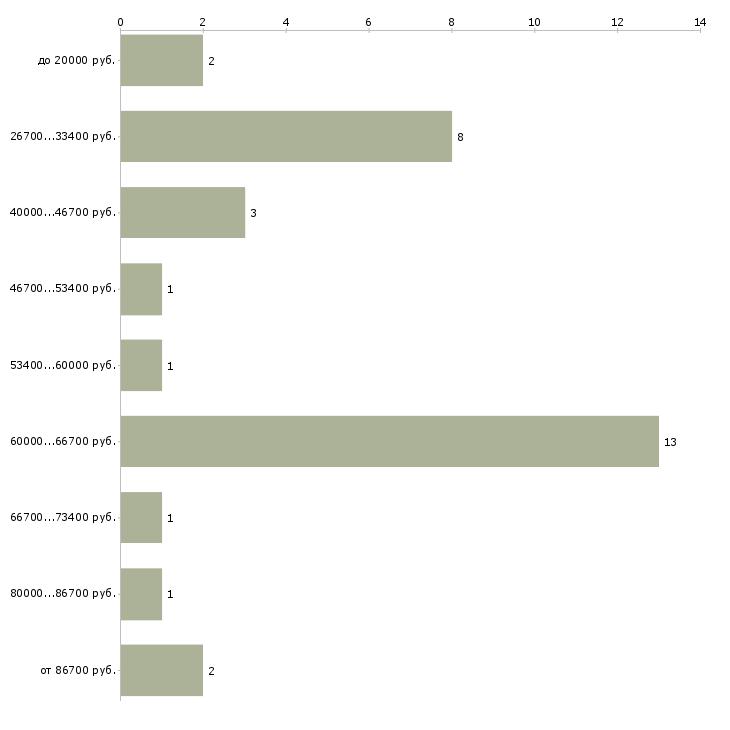 Найти работу ищу партнёров  - График распределения вакансий «ищу партнёров» по зарплате