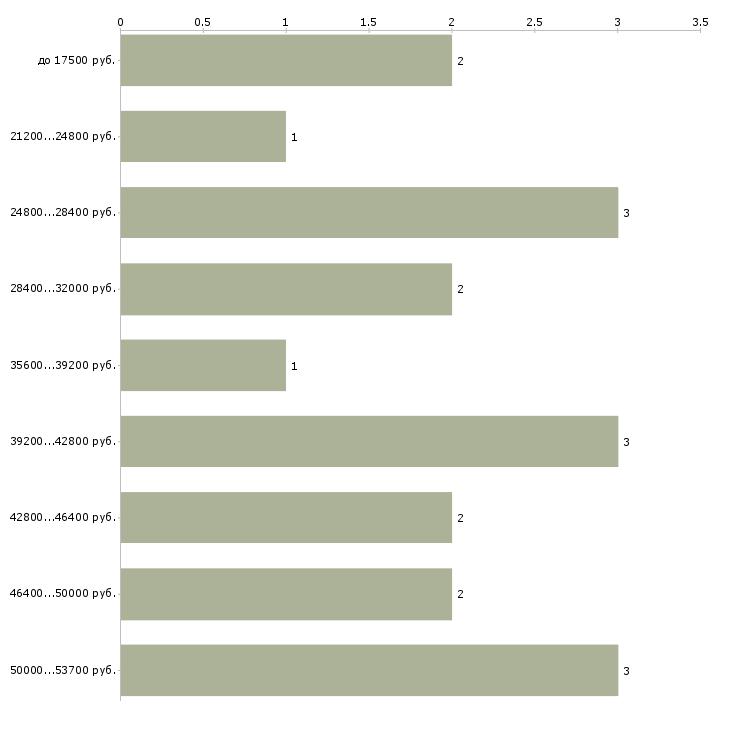 Найти работу кабельщик  - График распределения вакансий «кабельщик» по зарплате
