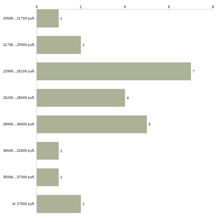 Найти работу кассир в столовую  - График распределения вакансий «кассир в столовую» по зарплате