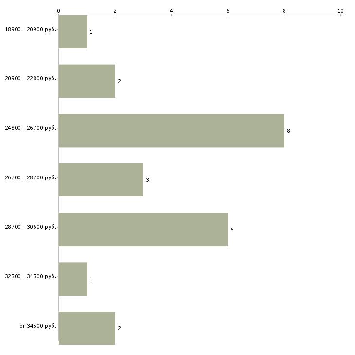 Найти работу кассир столовой  - График распределения вакансий «кассир столовой» по зарплате