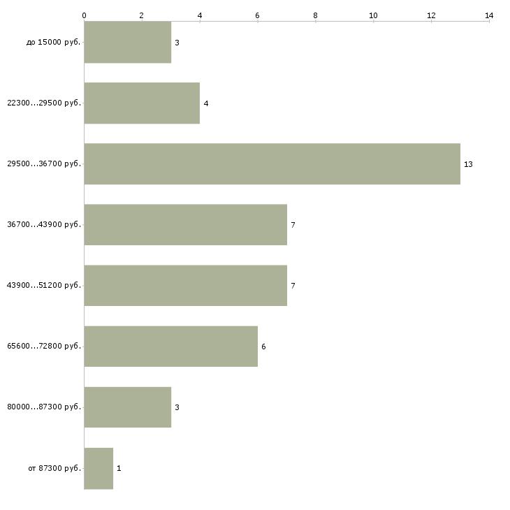 Найти работу кровельщики  - График распределения вакансий «кровельщики» по зарплате