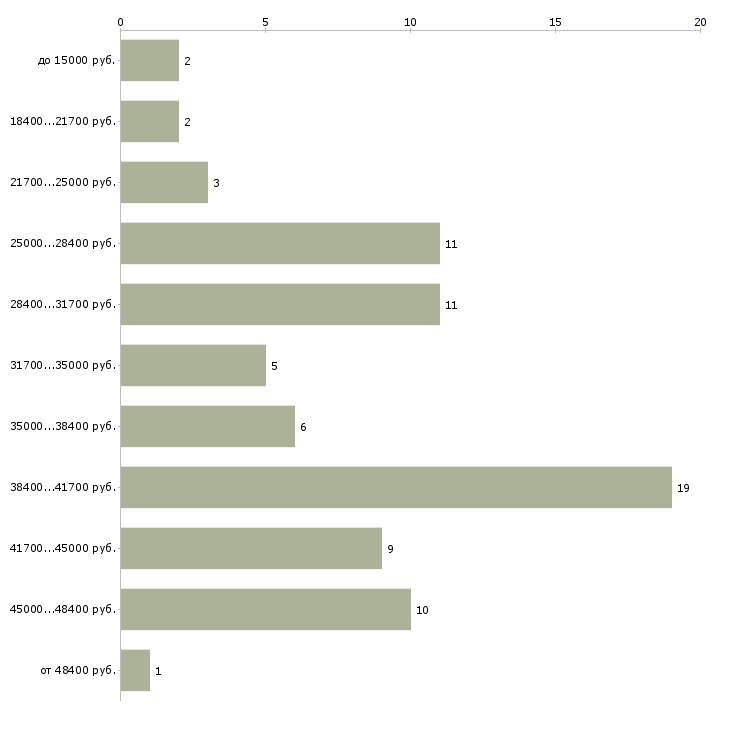 Найти работу курьер в интернет магазин  - График распределения вакансий «курьер в интернет магазин» по зарплате