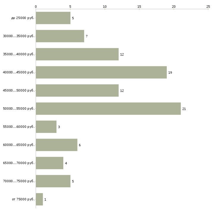 Найти работу курьер на личном автомобиле  - График распределения вакансий «курьер на личном автомобиле» по зарплате