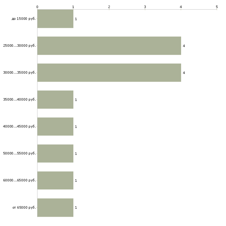 Найти работу логопед дефектолог  - График распределения вакансий «логопед дефектолог» по зарплате