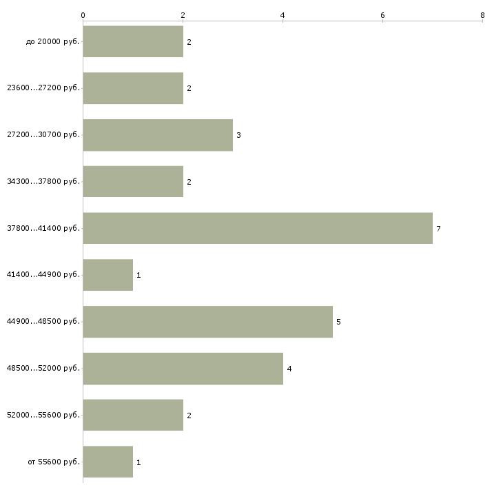 Найти работу медсестра старшая  - График распределения вакансий «медсестра старшая» по зарплате