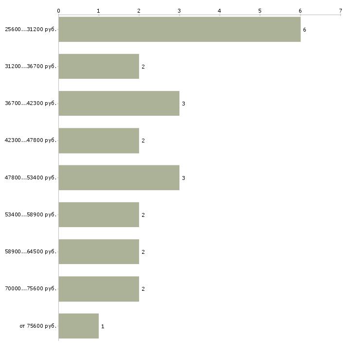 Найти работу менеджер в тех отдел  - График распределения вакансий «менеджер в тех отдел» по зарплате