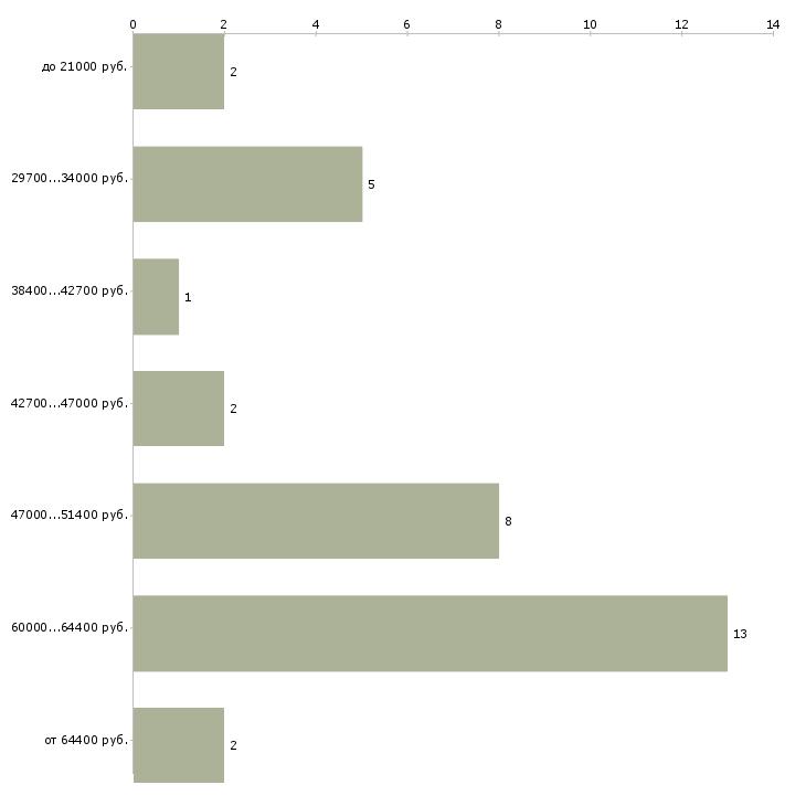 Найти работу не проходите мимо  - График распределения вакансий «не проходите мимо» по зарплате