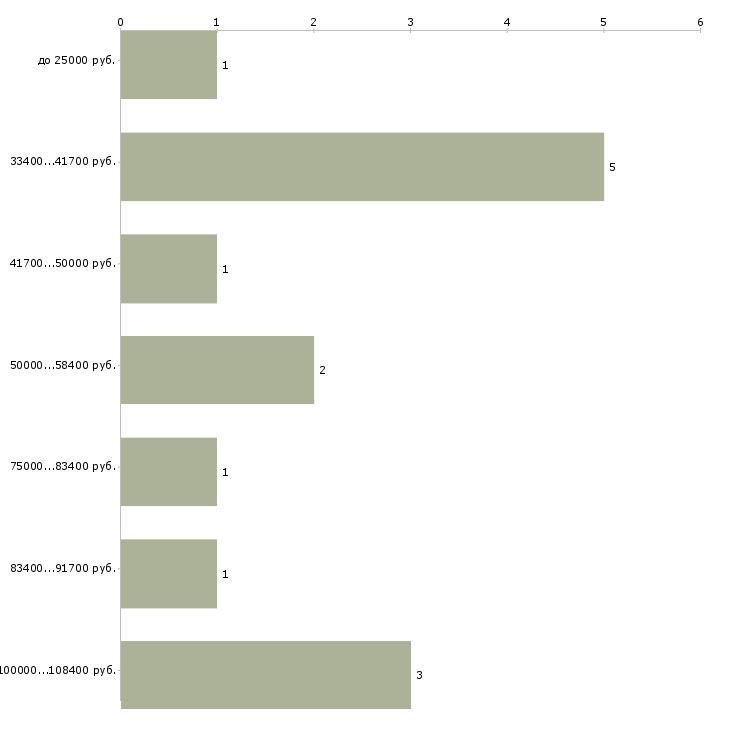 Найти работу оператор службы поддержки  - График распределения вакансий «оператор службы поддержки» по зарплате