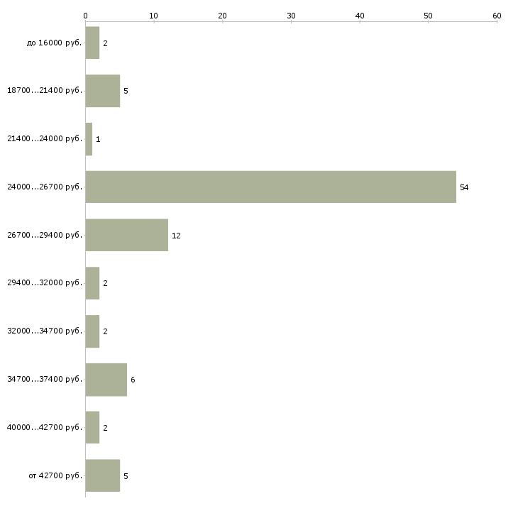 Найти работу охранник в офисе  - График распределения вакансий «охранник в офисе» по зарплате