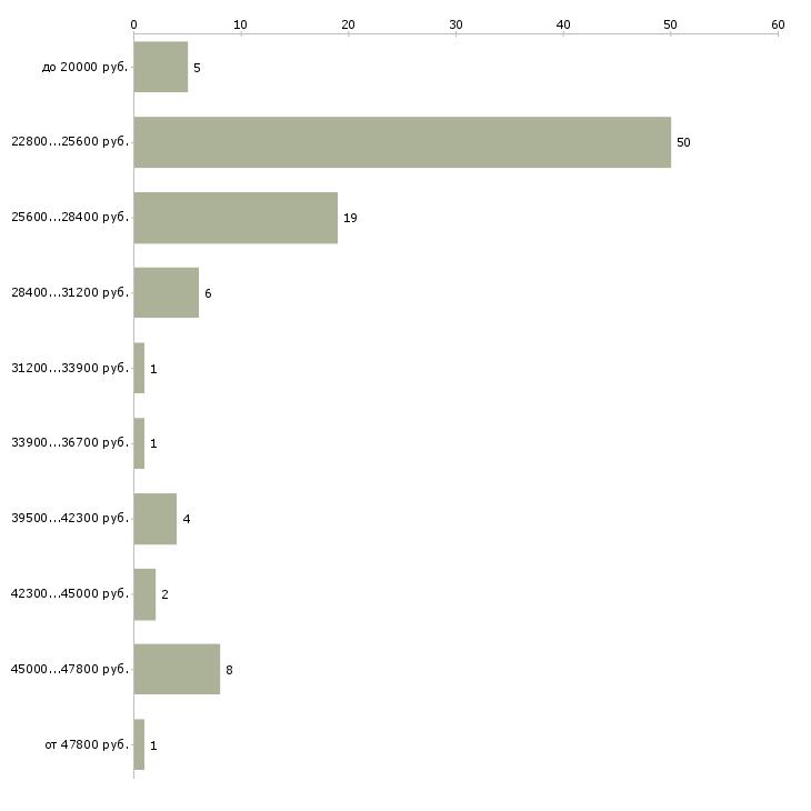 Найти работу охранник офиса  - График распределения вакансий «охранник офиса» по зарплате