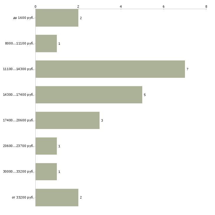 Найти работу охранник сутки  - График распределения вакансий «охранник сутки» по зарплате