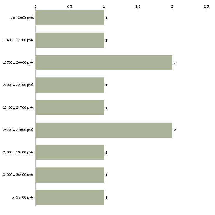 Найти работу охранник 1 2 2 4  - График распределения вакансий «охранник 1 2 2 4» по зарплате