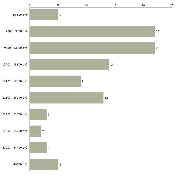 Найти работу педагог дополнительного образования  - График распределения вакансий «педагог дополнительного образования» по зарплате