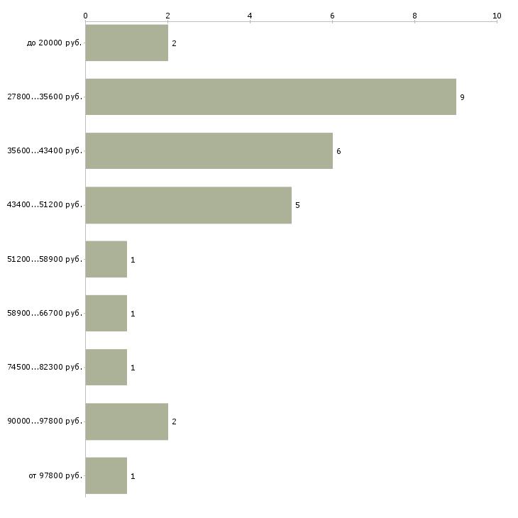 Найти работу переводчик с английского языка  - График распределения вакансий «переводчик с английского языка» по зарплате