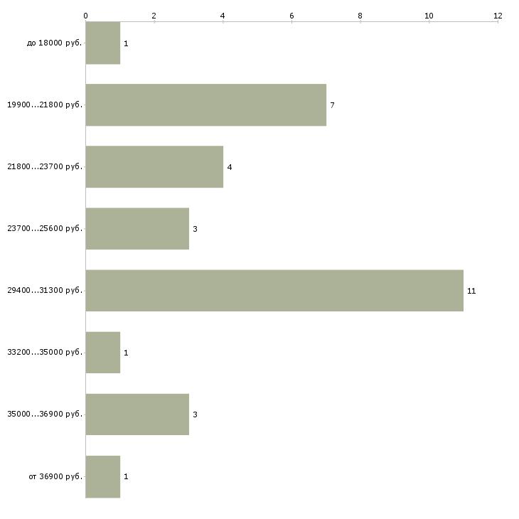 Найти работу повар ресторана  - График распределения вакансий «повар ресторана» по зарплате