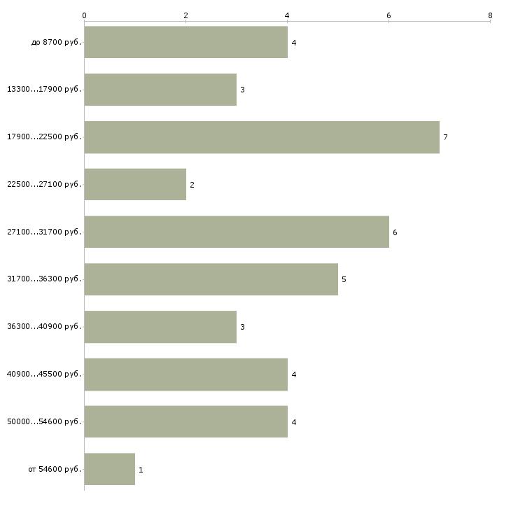 Найти работу подработка для курьера  - График распределения вакансий «подработка для курьера» по зарплате