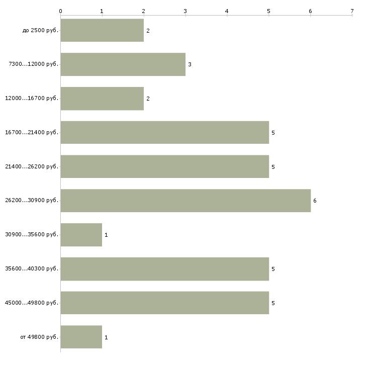 Найти работу подработка на вечер  - График распределения вакансий «подработка на вечер» по зарплате