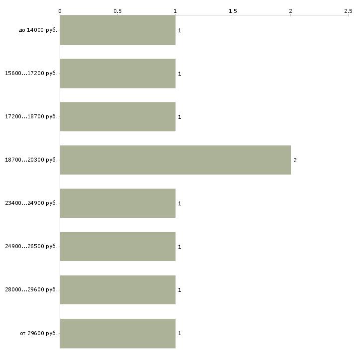 Найти работу подработка по вечерам  - График распределения вакансий «подработка по вечерам» по зарплате
