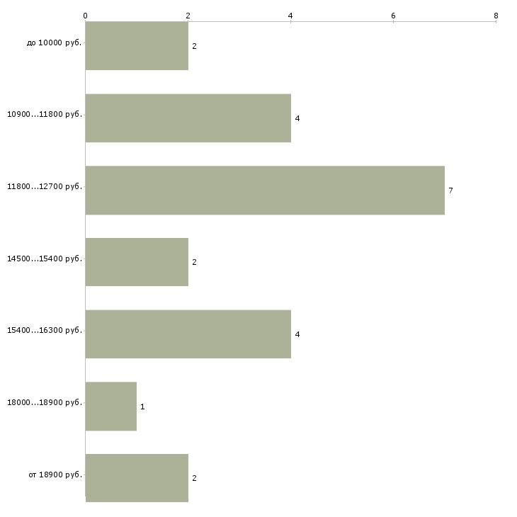 Найти работу преподаватель колледжа  - График распределения вакансий «преподаватель колледжа» по зарплате