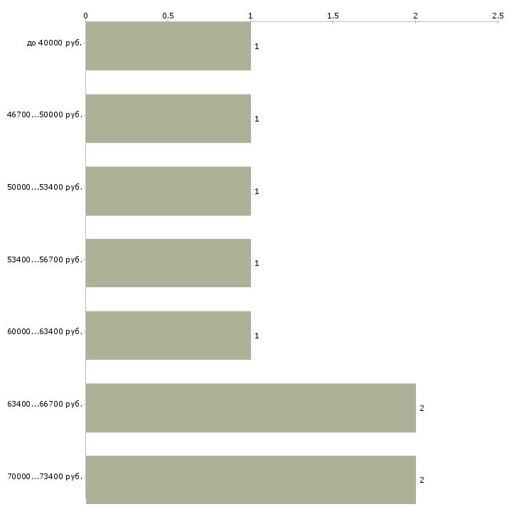 Найти работу производственные рабочие  - График распределения вакансий «производственные рабочие» по зарплате