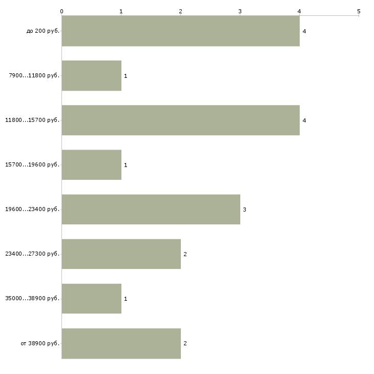 Найти работу промоутер для раздачи листовок  - График распределения вакансий «промоутер для раздачи листовок» по зарплате