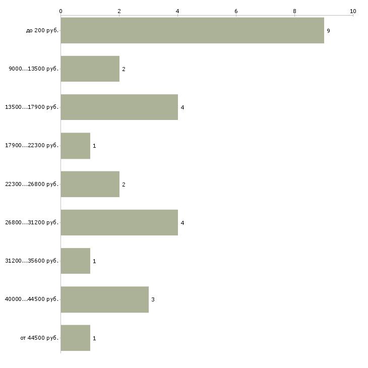 Найти работу промоутер на раздачу листовок  - График распределения вакансий «промоутер на раздачу листовок» по зарплате
