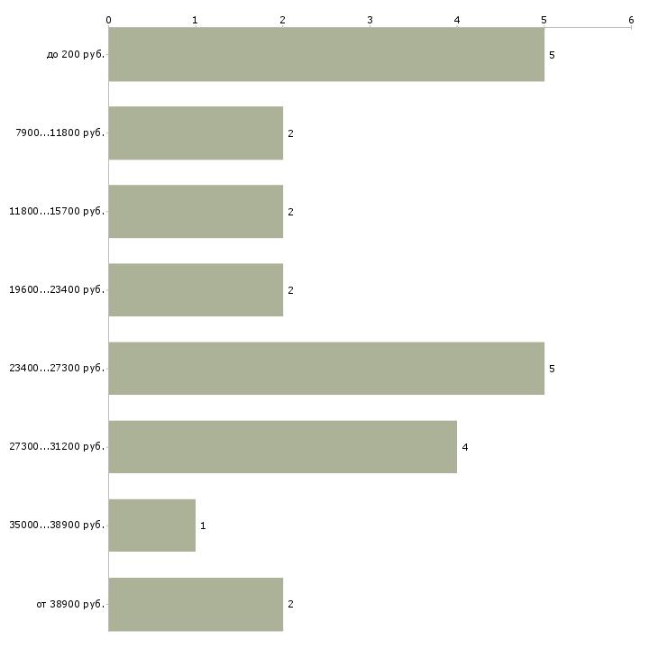 Найти работу промоутер по раздачи листовок  - График распределения вакансий «промоутер по раздачи листовок» по зарплате