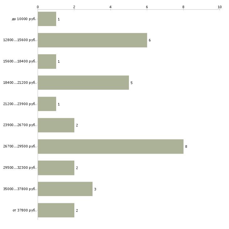 Найти работу регистратор медицинский  - График распределения вакансий «регистратор медицинский» по зарплате