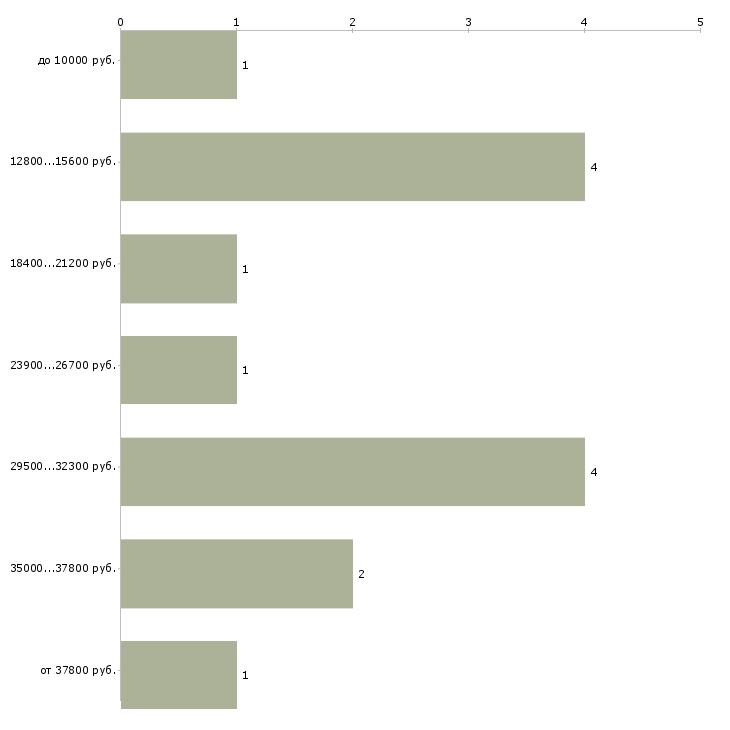 Найти работу свой бизнес без вложений  - График распределения вакансий «свой бизнес без вложений» по зарплате