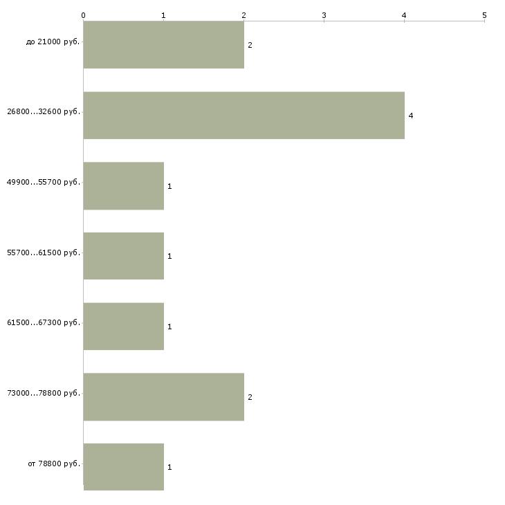Найти работу сотрудник в офисе  - График распределения вакансий «сотрудник в офисе» по зарплате