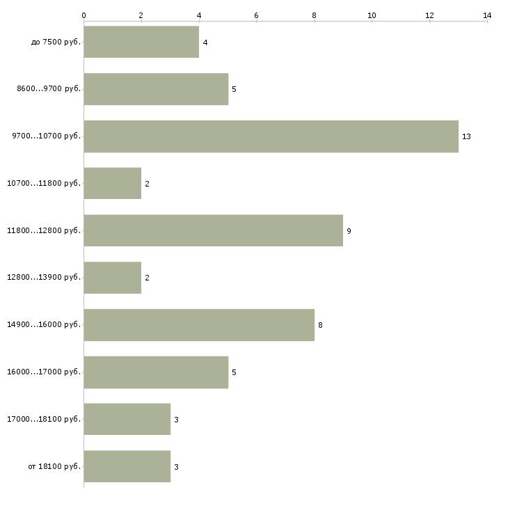 Найти работу сторож вахтер  - График распределения вакансий «сторож вахтер» по зарплате