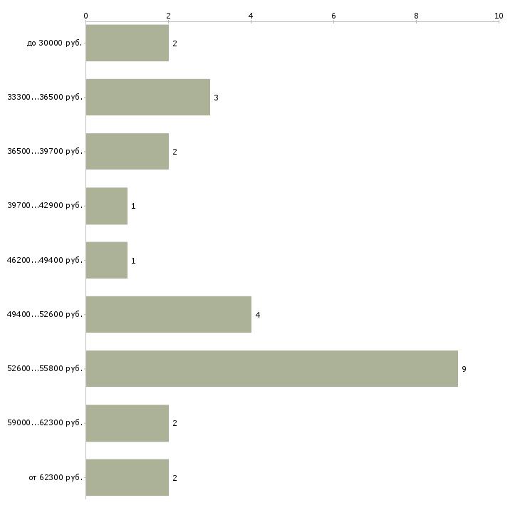 Найти работу с косметикой  - График распределения вакансий «с косметикой» по зарплате