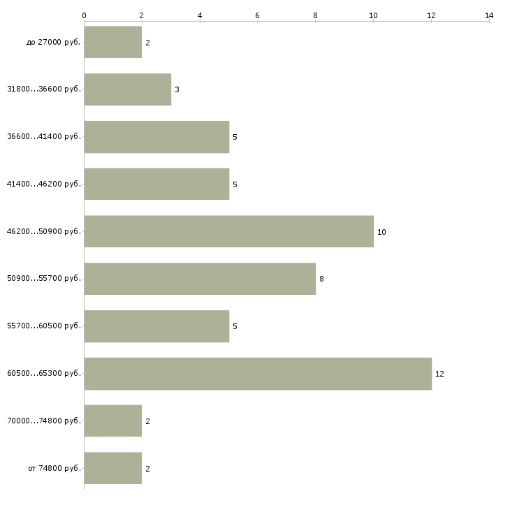 Найти работу с проживанием и питанием  - График распределения вакансий «с проживанием и питанием» по зарплате