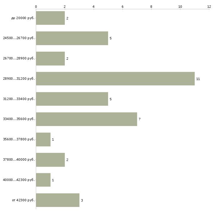 Найти работу терапевт участковый  - График распределения вакансий «терапевт участковый» по зарплате